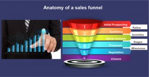 Anatomy of a sales funnel