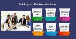 Building an effective sales team