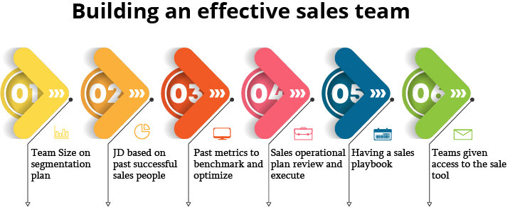 Building an effective sales team