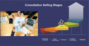 Consultative Selling Stages