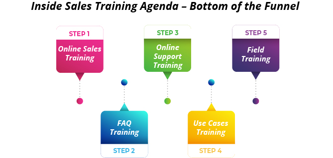 Inside Sales Training Agenda – Bottom of the Funnel