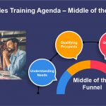 Inside-Sales-Training-Agenda-–-Middle-of-the-Funnel