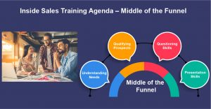 Inside Sales Training Agenda – Middle of the Funnel…