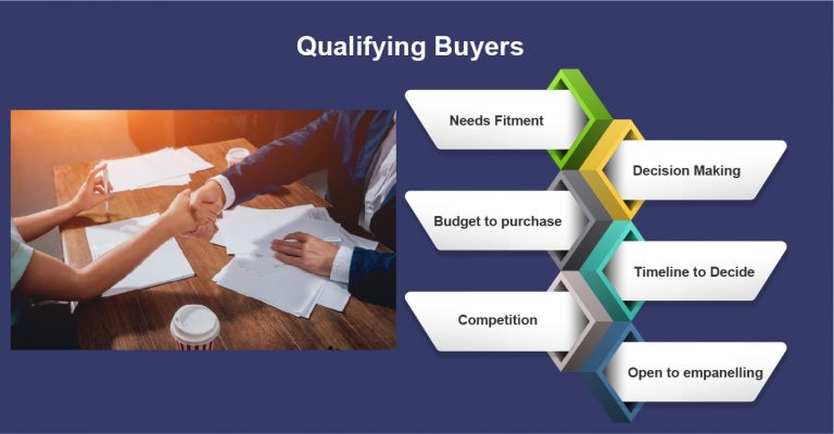Qualifying Buyers