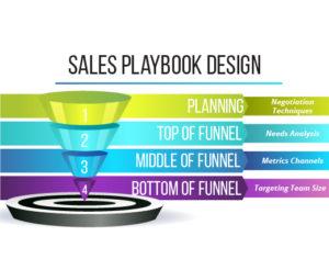 Sales Playbook Design
