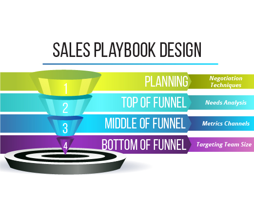 Sales playbook design