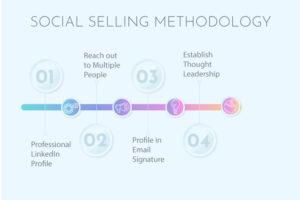 Social-Selling-Methodology
