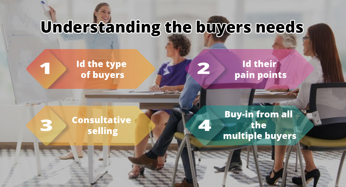 Inside Sales Training – Understanding the buyers needs