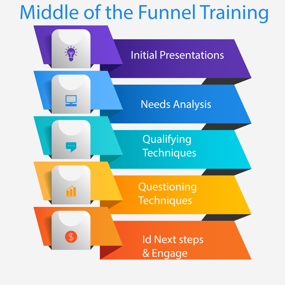 Middle-of-the-funnel-training