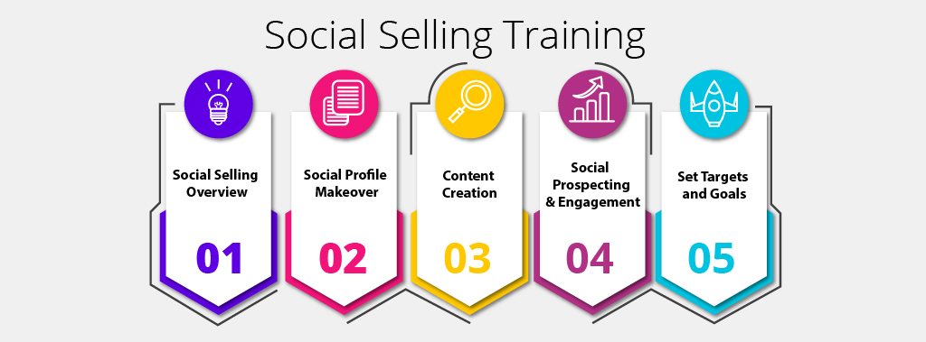Social selling methodology