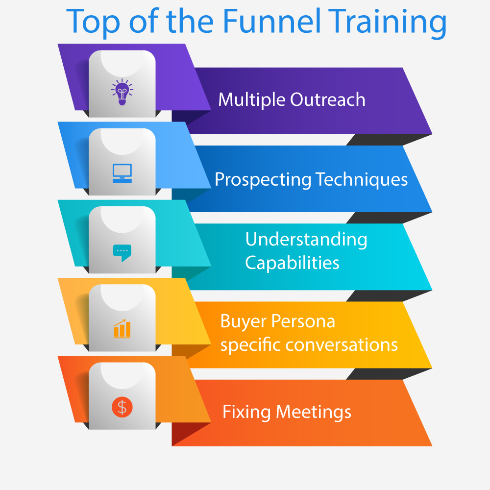 Top-of-the-funnel-training