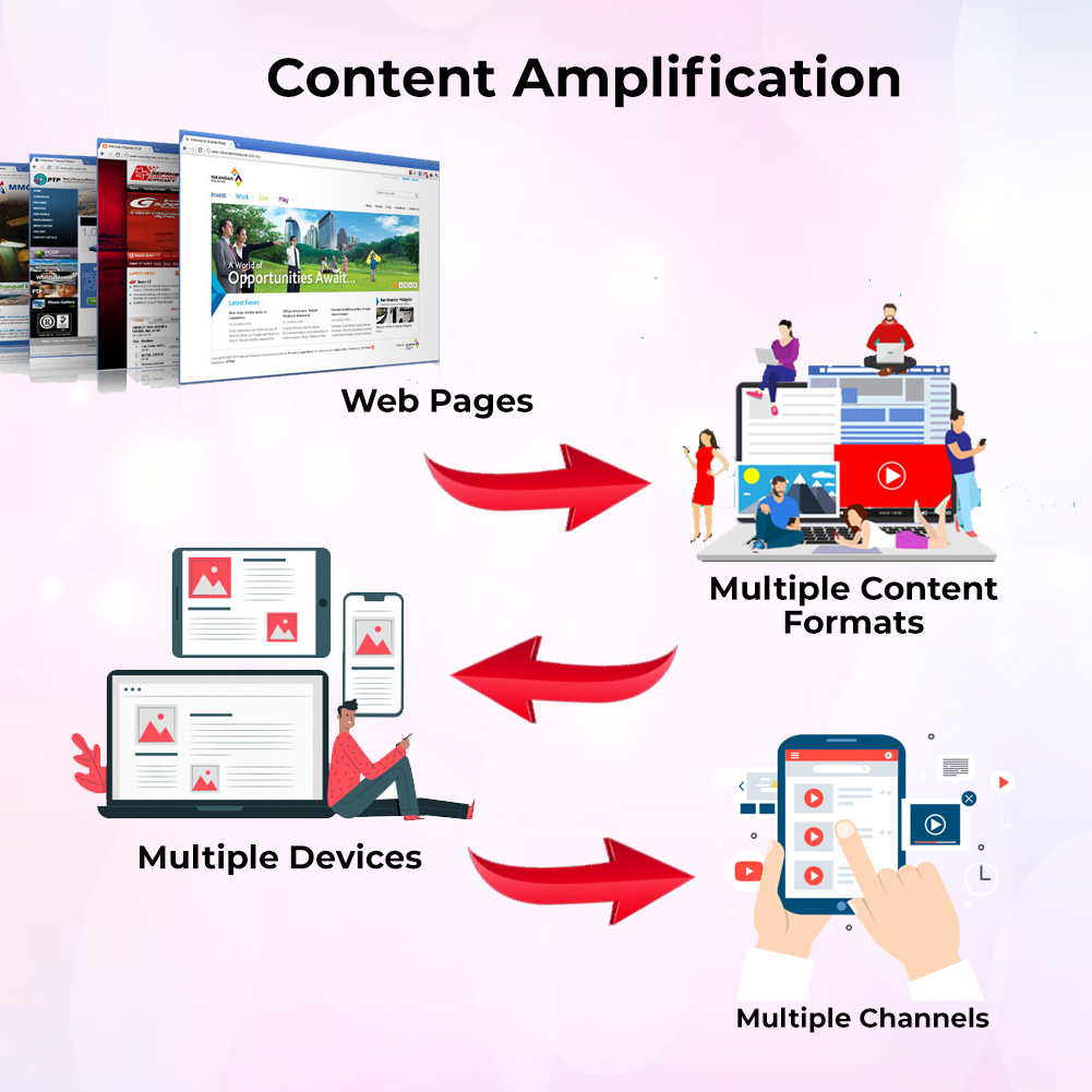Content Amplification