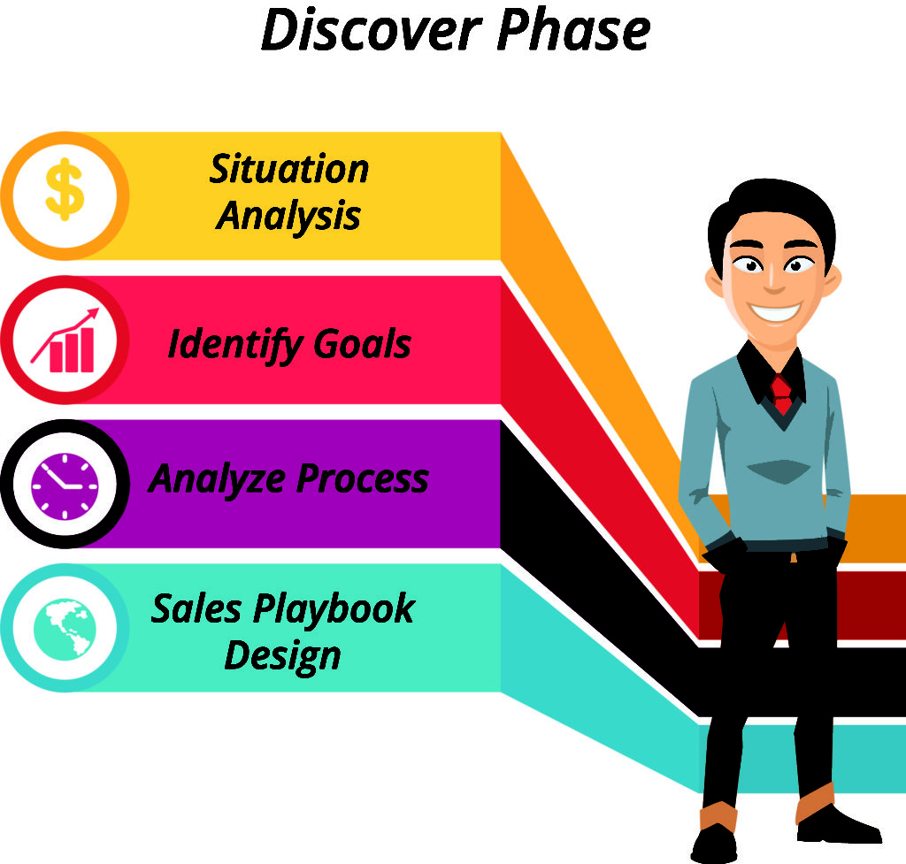 Sales process consulting discover phase
