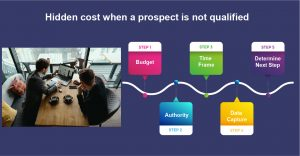 Hidden cost when a prospect is not qualified