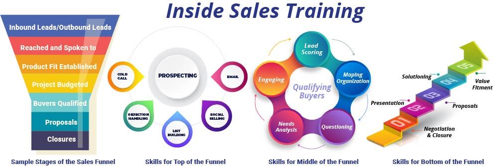 Inside sales training