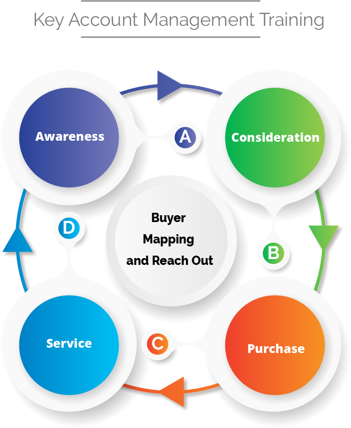 Buyer Mapping and Reach out