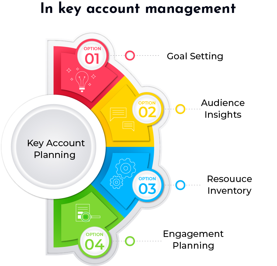 Key Account Plannning