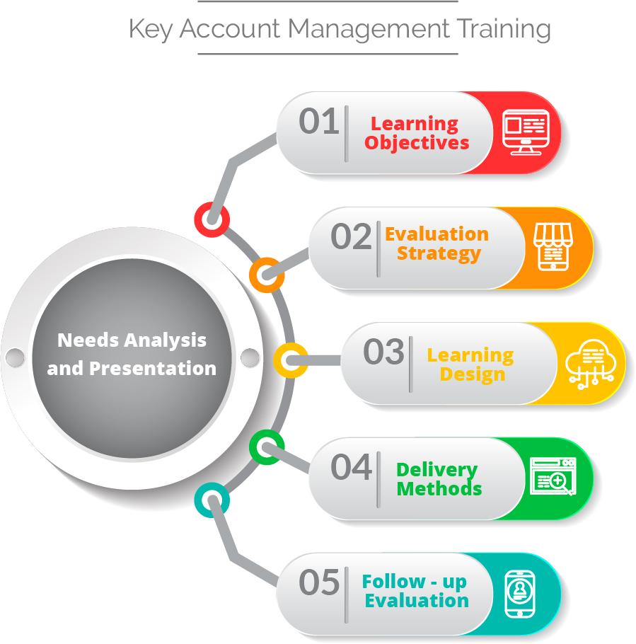 Key Account Management Training