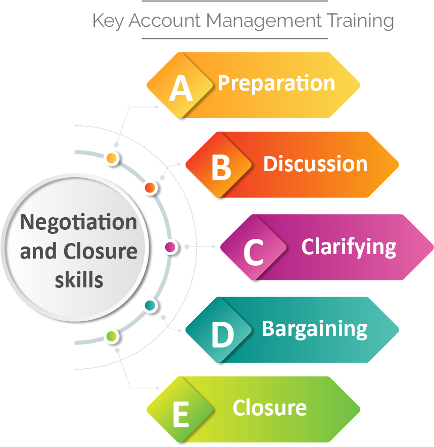 KAM - Negotiation and Closing skills