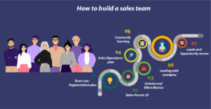 How to build an effective Sales team