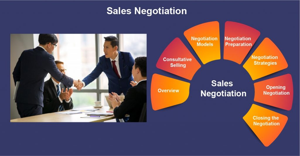sales negotiation training services