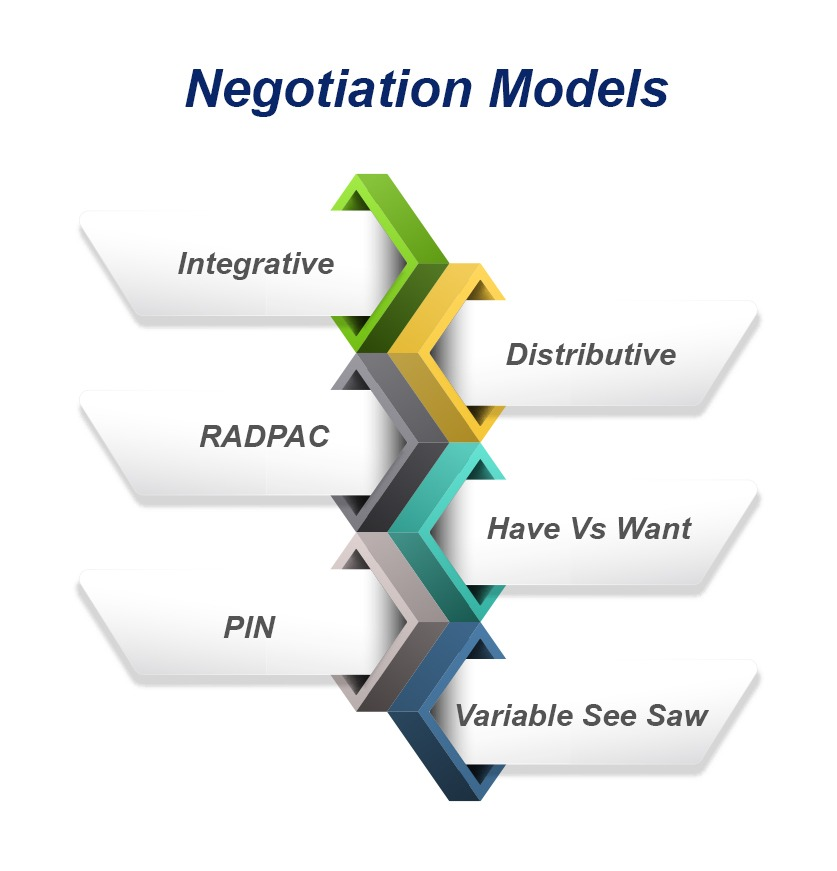 negotiation models