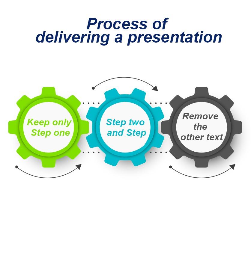 Process of delivering a presentation