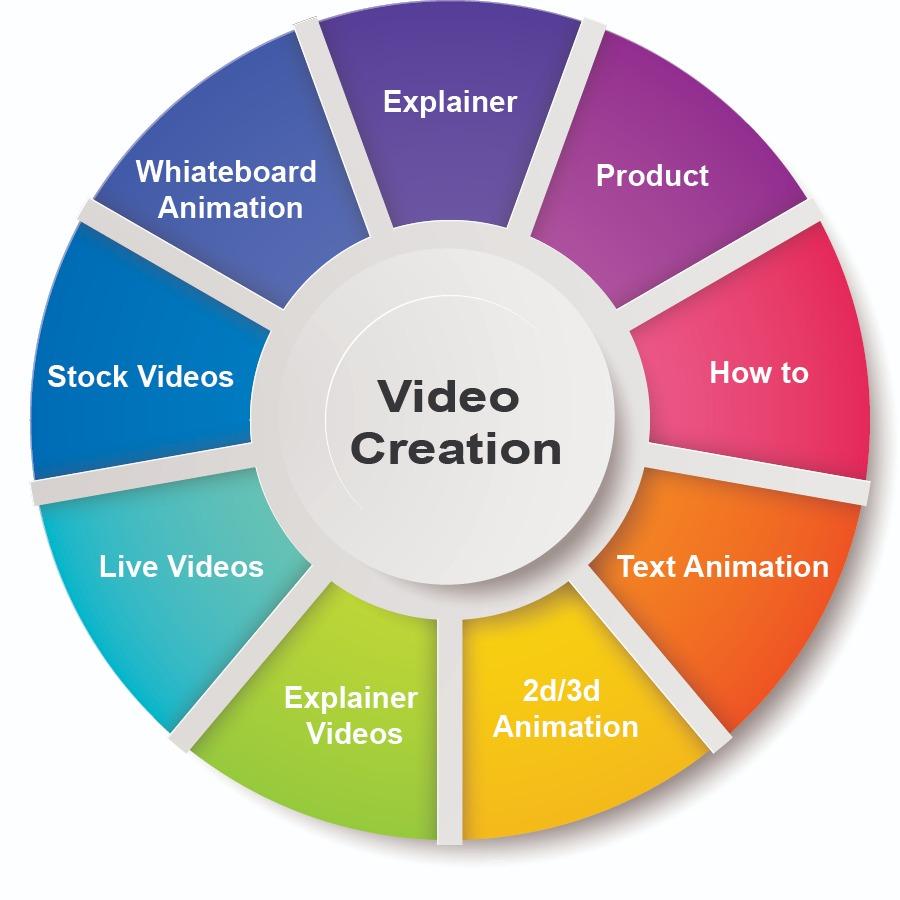 Explainer Videos.