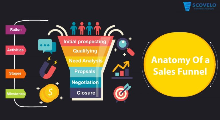 Sales Funnel and its Stages: A Complete Guide