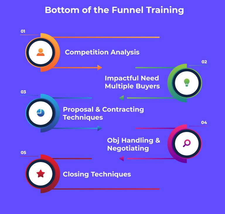 Bottom of the funnel training